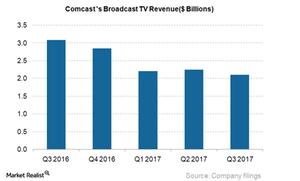 uploads///CMCSA Broadcast TV Revenue_Q