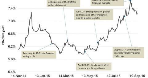 uploads/2015/09/Junk-Bond-Yields-in-2014-and-201531.jpg