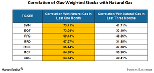 uploads///Correlation of gas weighted stocks with natural gas