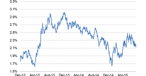 uploads/2015/08/10-year-bond-yield-LT4.png