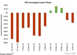 uploads/2016/04/US-Leveraged-Loans-Flows-2016-04-131.jpg