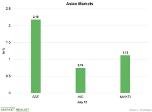 uploads///Asian markets