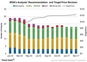 uploads/2017/03/MONs-Analysts-Recommendation-and-Target-Price-Revision-2017-03-28-1.jpg