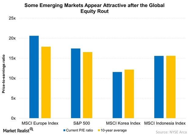 uploads///Some Emerging Markets Appear Attractive after the Global Equity Rout