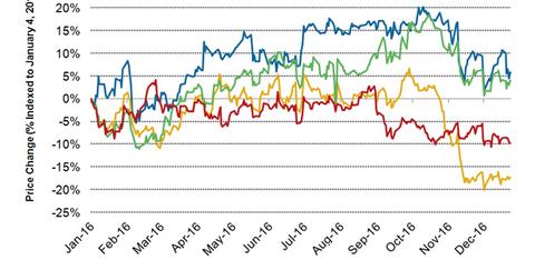 uploads/2016/12/STZ-stock-price-1.png