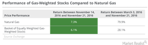 uploads/2016/11/natura-gas-return-1.png