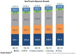 uploads/2015/04/SunTrusts-deposit-growth1.jpg