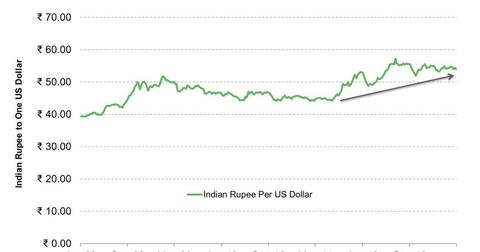 uploads///Indian Rupee    e