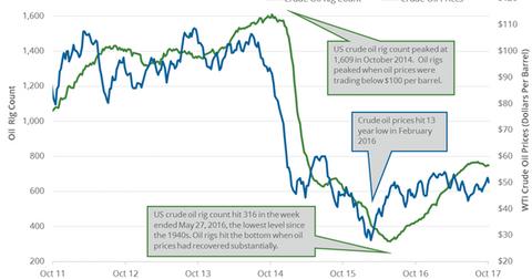 uploads/2017/11/Crude-oil-rigs-4-1.png