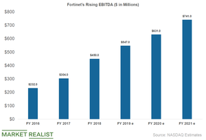 uploads/2019/04/fortinet-ebitda-1.png