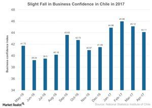 uploads///Slight Fall in Business Confidence in Chile in