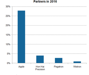 uploads/2017/06/A15_Semiconductors_AAPL_assembly-partners-operating-margin-2016-1.png