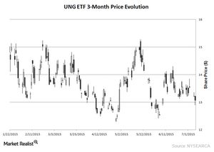 uploads/2015/07/UNG-3-Month-Chart-EIA-July-8-20151.png