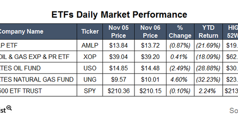uploads/2015/11/ETFs5.png