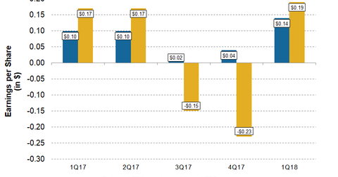 uploads/2018/05/CNX-1Q18-Post-EPS-One-Pager-2-1.png