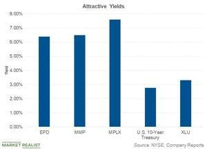 uploads///attractive yields