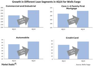 uploads/// Loan Segments Q