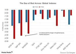 uploads///Equity market selloff