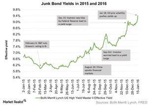 uploads/2016/01/Junk-Bond-Yields-in-2015-and-2016-2016-01-201.jpg