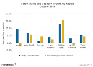 uploads/2014/12/Part8_Dec_Air-Cargo-volume-and-capacity1.png