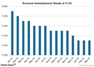 uploads/2015/05/unemployment-rate-in-eurozone1.jpg