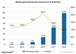 uploads///Mobile payment transaction value