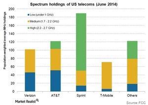 uploads/2015/01/Telecom-Spectrum-holdings-2Q141.jpg