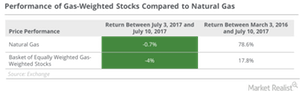 uploads/2017/07/natural-gas-weighted-stocks-2-1.png