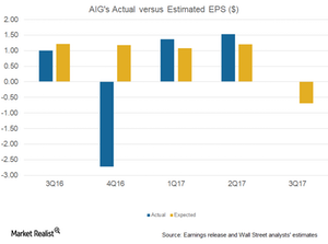uploads///AIG actual vs esti