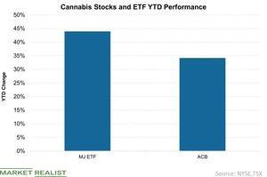 uploads/2019/04/1-Cannabis-Stocks-and-ETF-YTD-Performance-2019-04-10-1.jpg