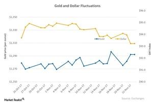 uploads///Gold and Dollar Fluctuations