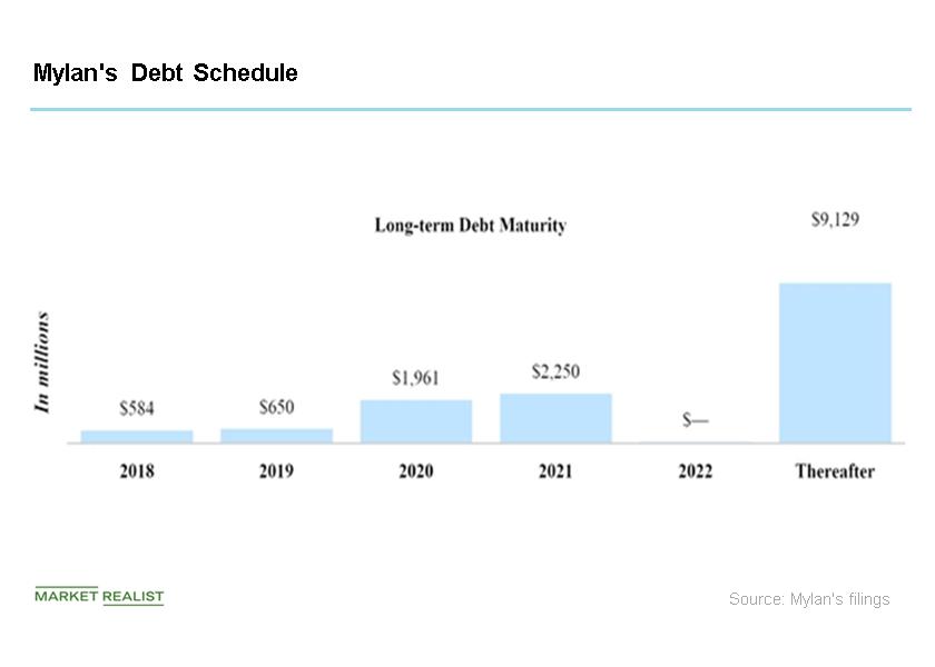 uploads///debt schedule