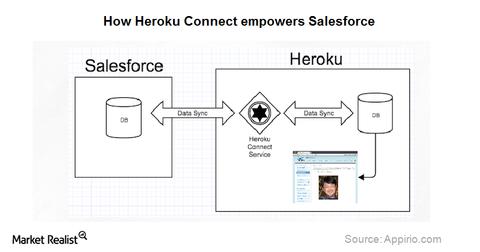 uploads/2014/09/heroku.png