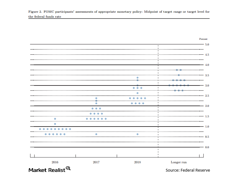 uploads///Fed funds dot graph Jun