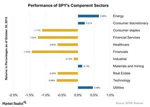 uploads/2015/11/Performance-of-SPYs-Component-Sectors-2015-11-021.jpg