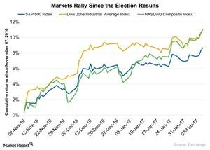 uploads///Markets Rally Since the Election Results