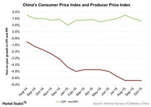 uploads///Chinas Consumer Price Index and Producer Price Index