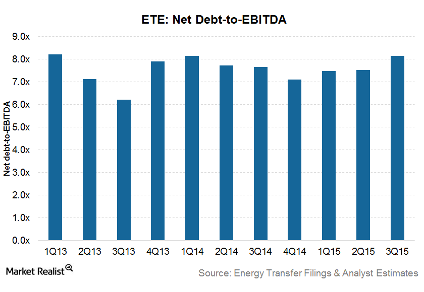 uploads///Net debt to EBITDA