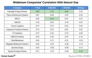 uploads///midstream companies correlation with natural gas