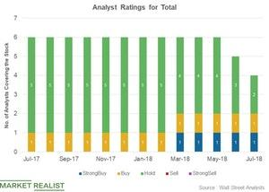 uploads/2018/07/Analyst-ratings-1.jpg