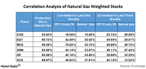 uploads/2016/05/correlation-of-natural-gas-weighted-stocks1.png