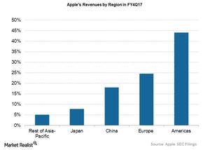 uploads///apple revenues by region Q