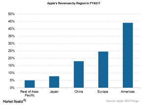 uploads/2018/01/apple-revenues-by-region-4Q17-1.png