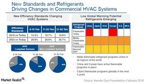 uploads///emerson regulations commercial hvac