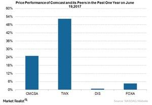 uploads///Comcast yearly price perf June