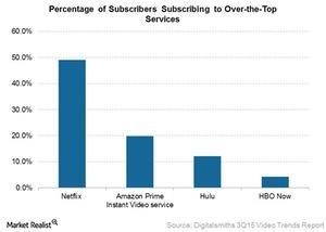 uploads///Popularity of monthly ott svcs