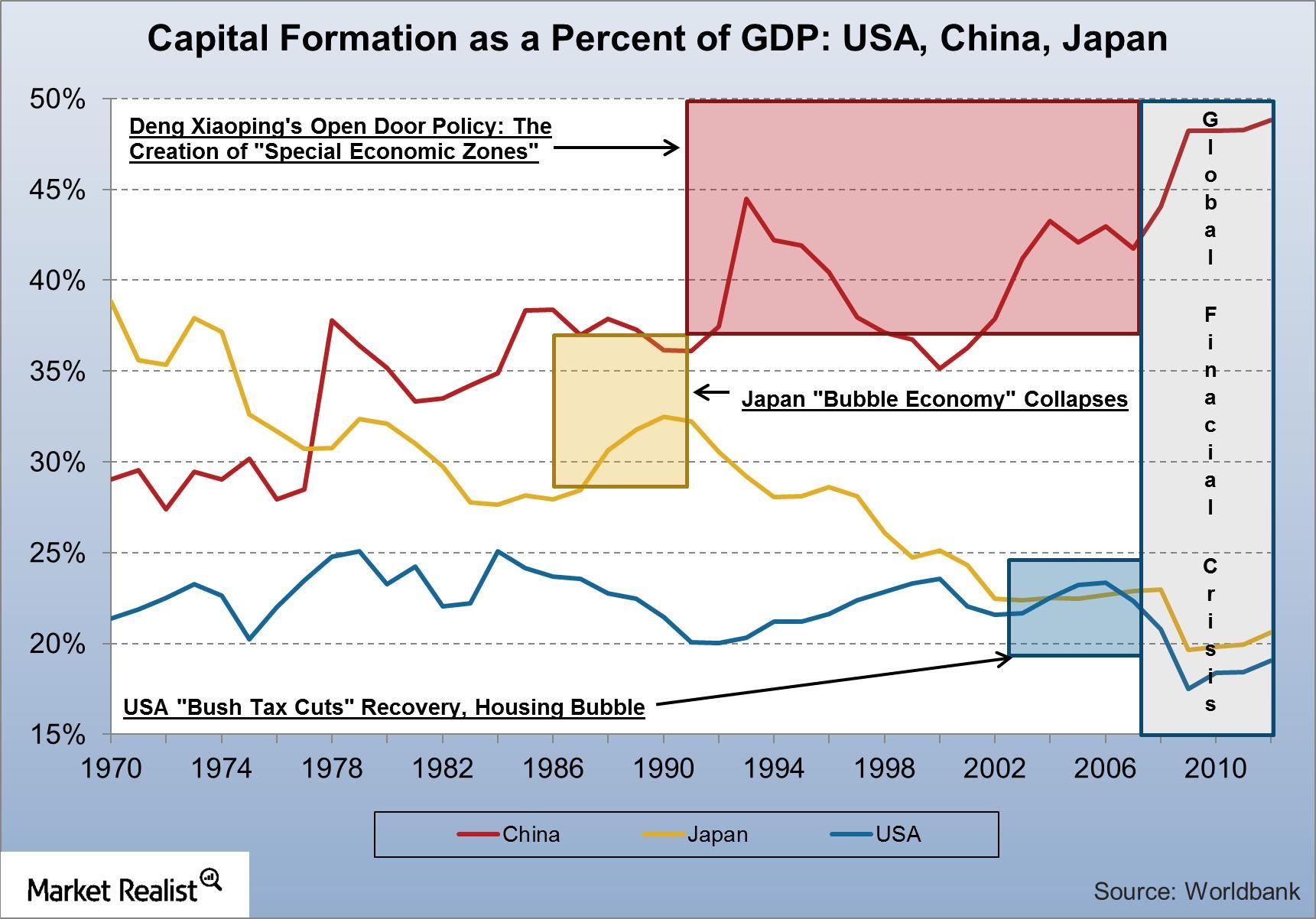uploads///Capital Formation as a Percent of GDP USA China Japan