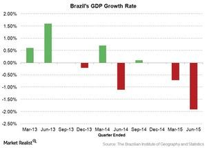 uploads/2015/09/GDP-growth-rate-in-Brazil1.jpg