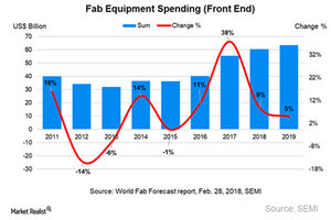 uploads///A_Semiconductors_Fab equipment spending outlook
