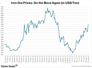 uploads/2017/08/iron-ore-prices-1.png